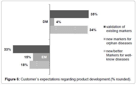 entrepreneurship-organization-management-customer-expectations