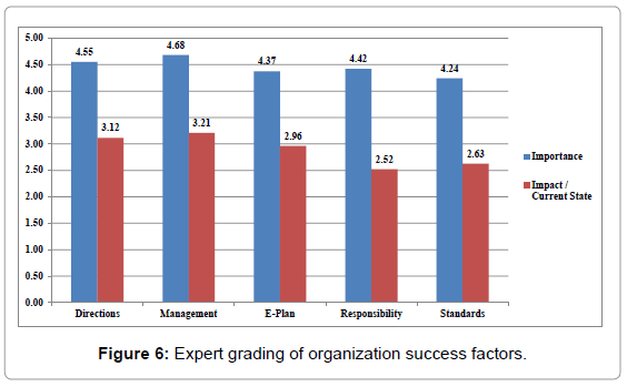entrepreneurship-organization-management-expert-grading-organization