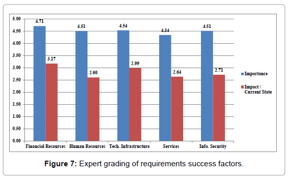 E-Government Success Factors: Views of Saudi Professionals