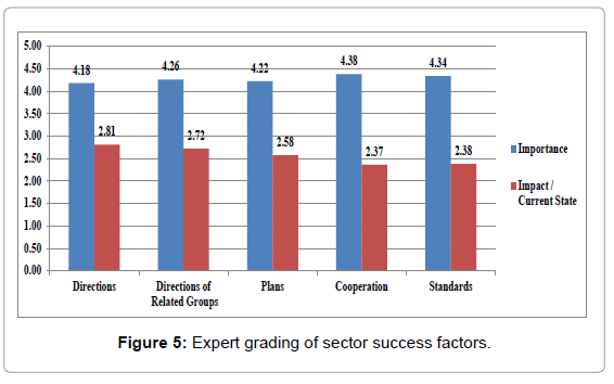 entrepreneurship-organization-management-expert-grading-sector