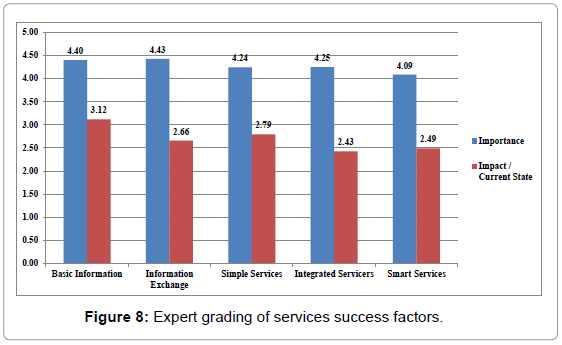 entrepreneurship-organization-management-expert-grading-services