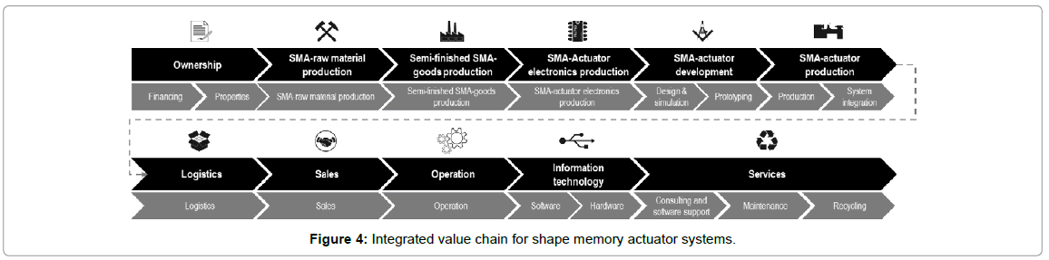 entrepreneurship-organization-management-integrated-value-chain-memory