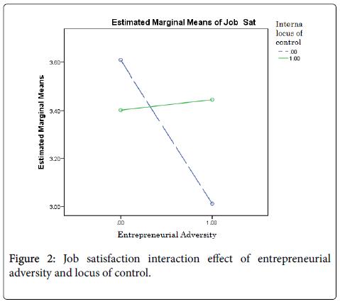 entrepreneurship-organization-management-interaction