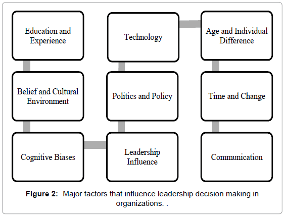 The Influence of Decision Making in Organizational