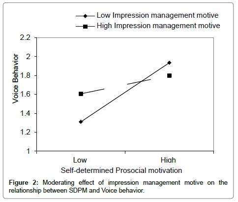entrepreneurship-organization-management-management