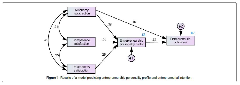 entrepreneurship-organization-management-predicting
