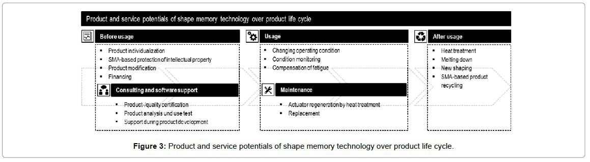 entrepreneurship-organization-management-product-potentials-technology
