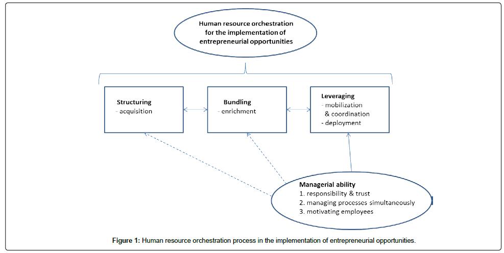 entrepreneurship-organization-management-resource