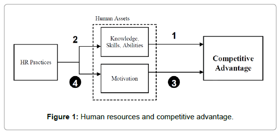 resource based sources of competitive advantage Resource-based view (rbv) of competitive advantage learning objectives: -human resource a source of competitive advantage the resource-based view within the conversation of strategic management.
