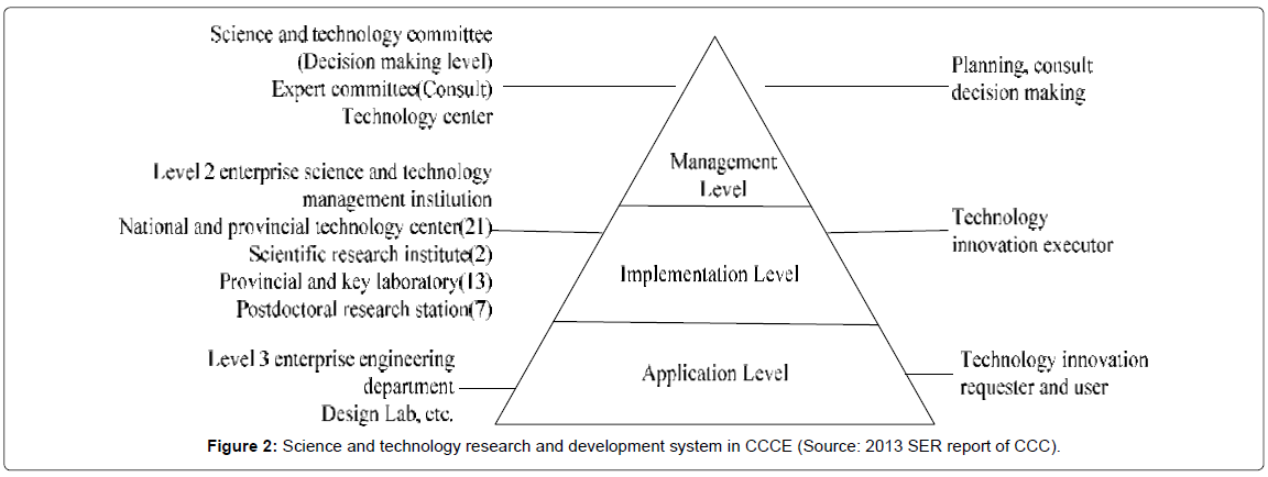 entrepreneurship-organization-management-science-technology