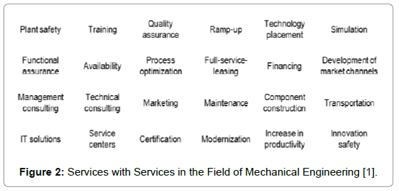 entrepreneurship-organization-management-services-mechanical-engineering
