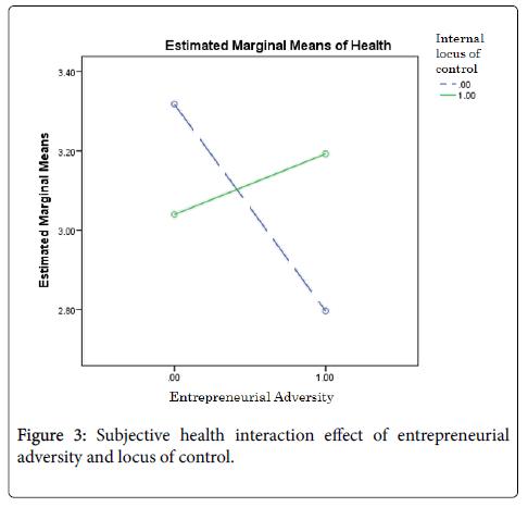 entrepreneurship-organization-management-subjective