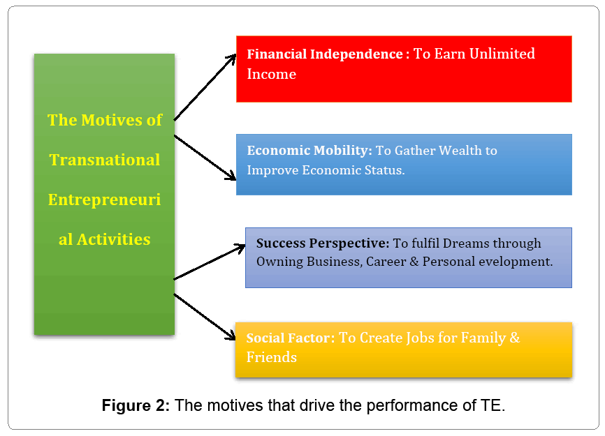 Entrepreneurship Organization Performance