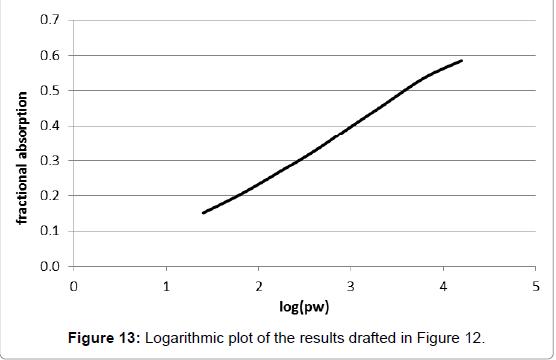 environment-pollution-Logarithmic-plot