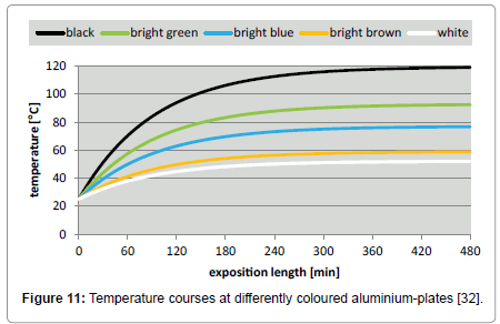 environment-pollution-Temperature-courses