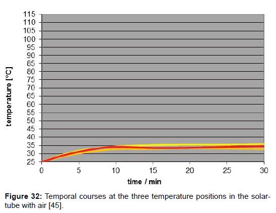 environment-pollution-Temporal-courses