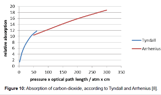 environment-pollution-Tyndall-Arrhenius
