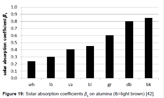environment-pollution-absorption-coefficients