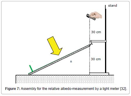 environment-pollution-albedo-measurement