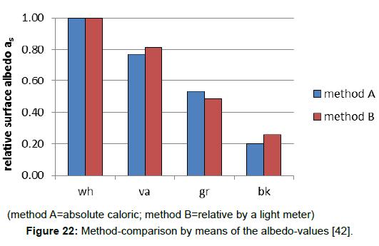 environment-pollution-albedo-values