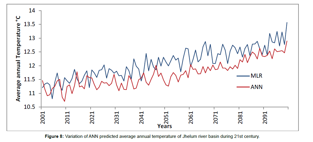 environment-pollution-annual-temperature