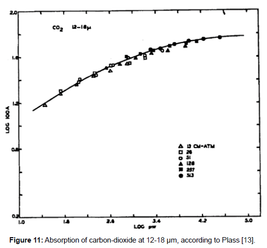 environment-pollution-carbon-dioxide