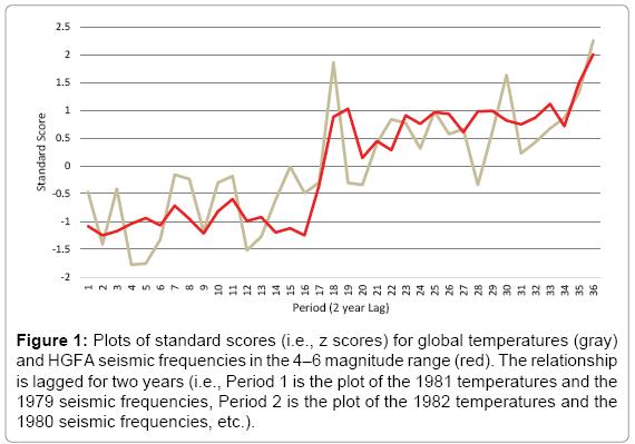 environment-pollution-climate-change-standard-scores