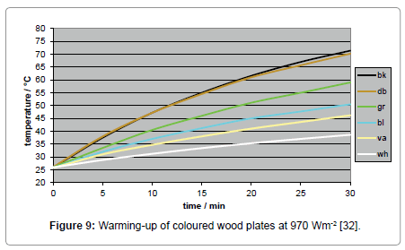 environment-pollution-coloured-wood