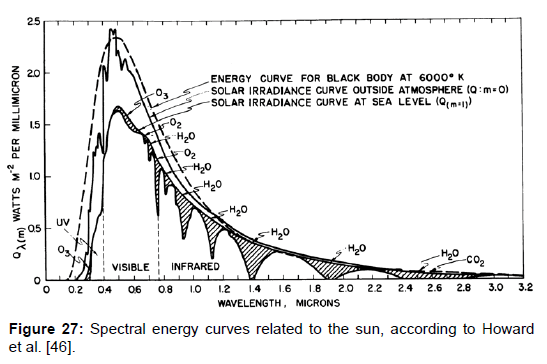 environment-pollution-energy-curves