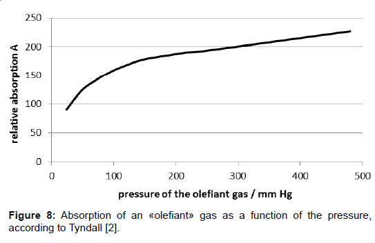 environment-pollution-gas-function