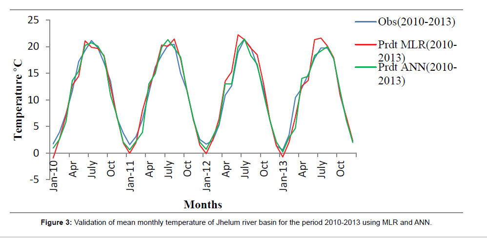environment-pollution-monthly-temperature