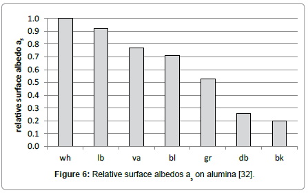 environment-pollution-surface-albedos