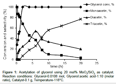 environmental-analytical-chemistry-Acetylation-glycerol