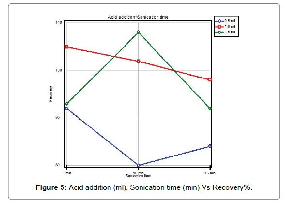 environmental-analytical-chemistry-Acid-addition