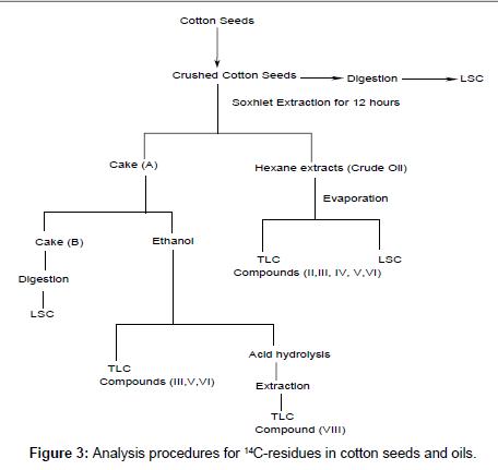 environmental-analytical-chemistry-Analysis-procedures