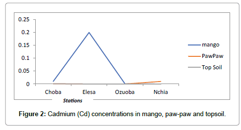 environmental-analytical-chemistry-Cadmium-concentrations