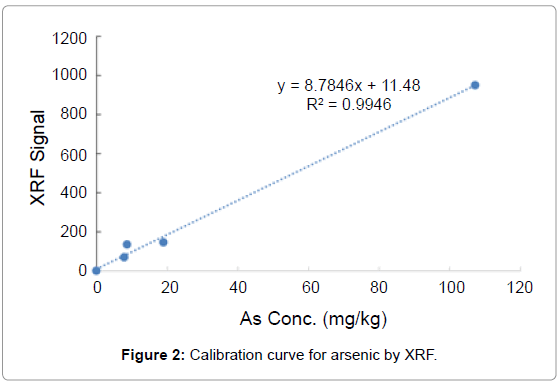 environmental-analytical-chemistry-Calibration-curve-arsenic