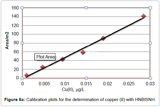 environmental-analytical-chemistry-Calibration-plots-copper