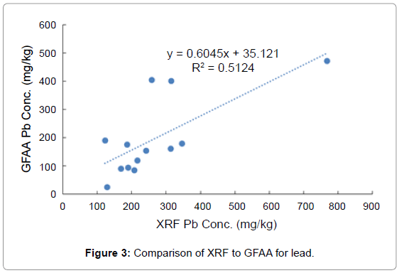environmental-analytical-chemistry-Comparison-XRF-GFAA