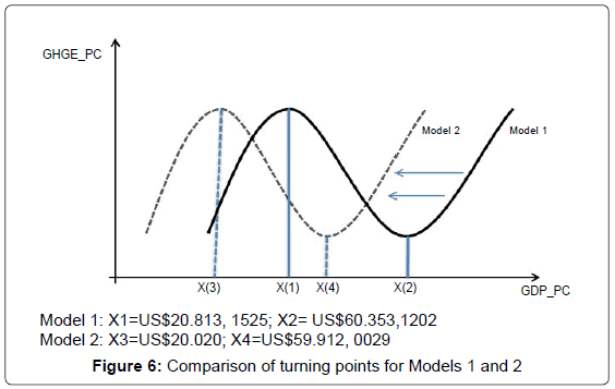environmental-analytical-chemistry-Comparison-turning-points