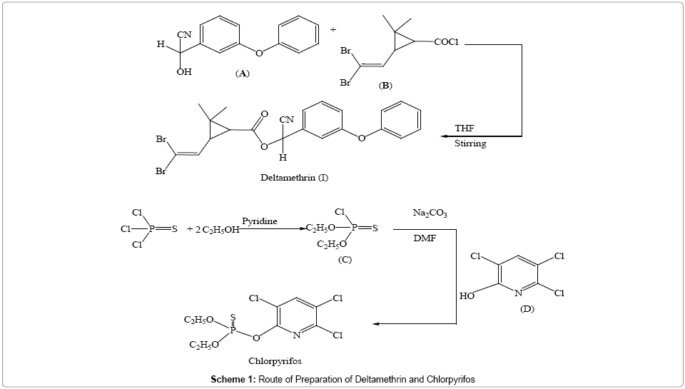 environmental-analytical-chemistry-Deltamethrin-Chlorpyrifos
