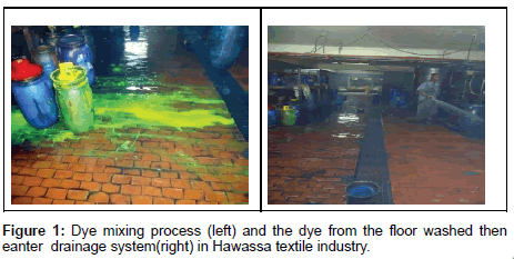 environmental-analytical-chemistry-Dye-mixing-process