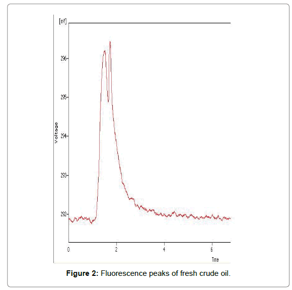 environmental-analytical-chemistry-Fluorescence-peaks