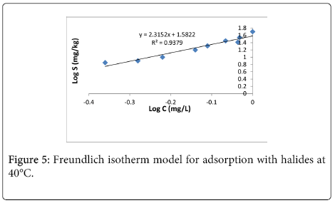 Thermodynamic Study of the Competitive Adsorption of