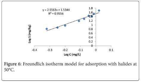environmental-analytical-chemistry-Freundlich-isotherm