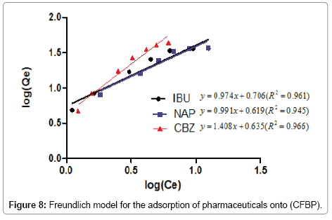 environmental-analytical-chemistry-Freundlich-model