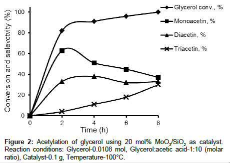 environmental-analytical-chemistry-Glycerolacetic-acid