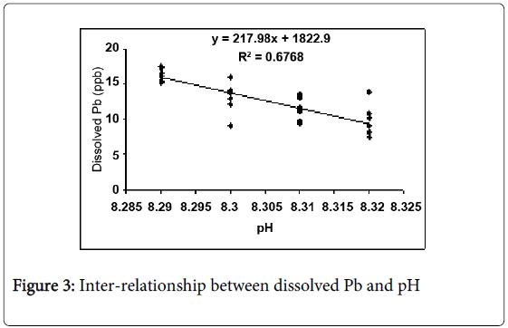 environmental-analytical-chemistry-Inter-relationship-dissolved-Pb