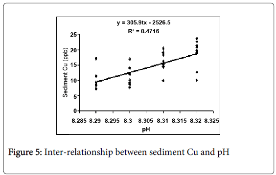 environmental-analytical-chemistry-Inter-relationship-sediment