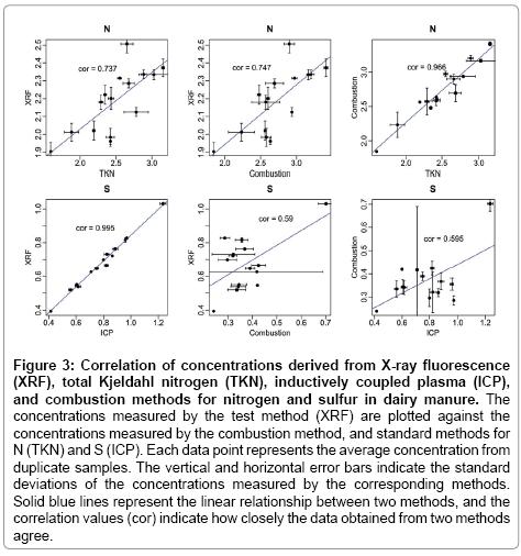 environmental-analytical-chemistry-Kjeldahl-nitrogen
